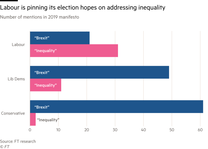 Chart showing how often political manifestos mentioned Brexit and inequality. Labour mentioned inequality more than Brexit. Lib Dems mentioned inequality 11 times but Brexit much more. The Conservatices mentioned Brexit over 60 times but inequality just twice