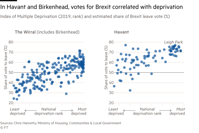 A pair of scatterplot charts showing that in both Birkenhead and Havant, votes to leave the EU were strongly correlated with deprivation