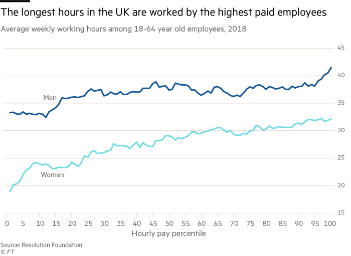 Chart showing that the longest hours are worked by the highest hourly-paid employees