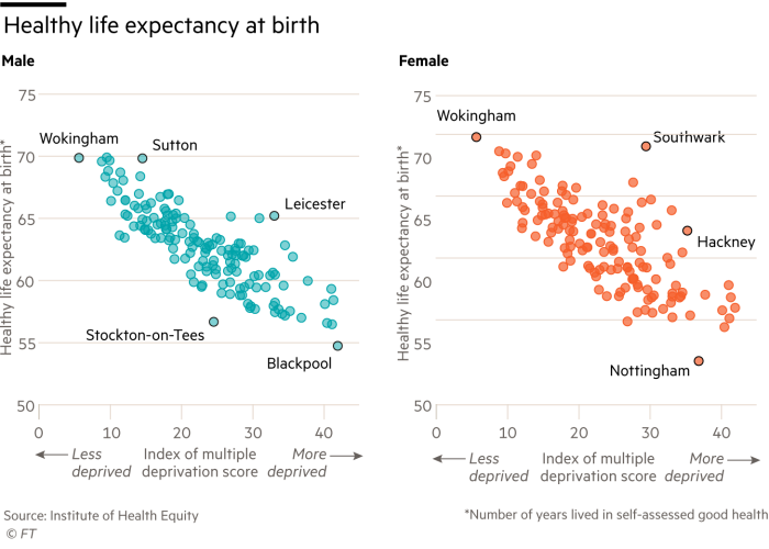 Scatterplot showing Healthy life expectancy at birth versus index of multiple deprivation score